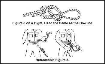 Figure G-13. Figure 8 and Retraceable Figure 8